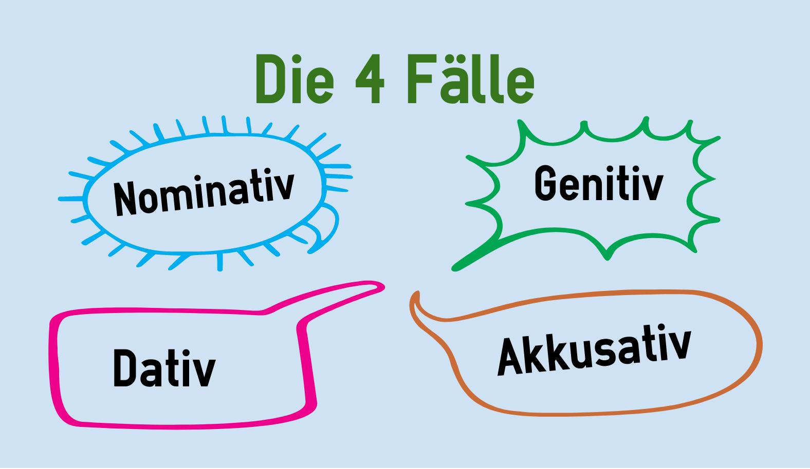 Die 4 f lle im deutschen for Genitiv dativ akkusativ nominativ