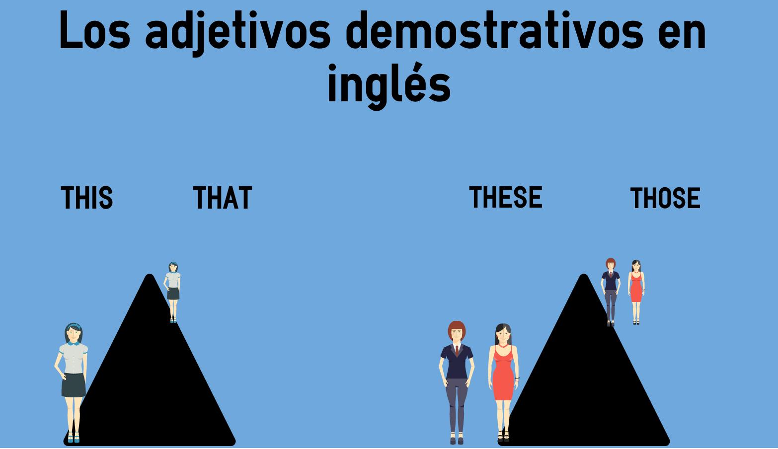 Los Adjetivos Demostrativos En Inglés Colanguage