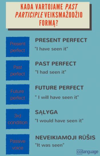Netaisyklingi veiksmazodziai lietuviu kalboje