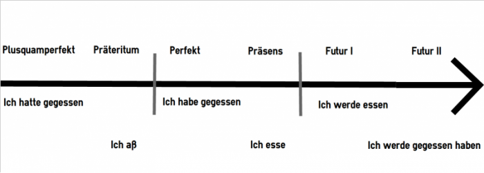 Tenses and conjugation of german verbs timeline ccuart Gallery