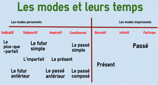 Tenses And Moods In French