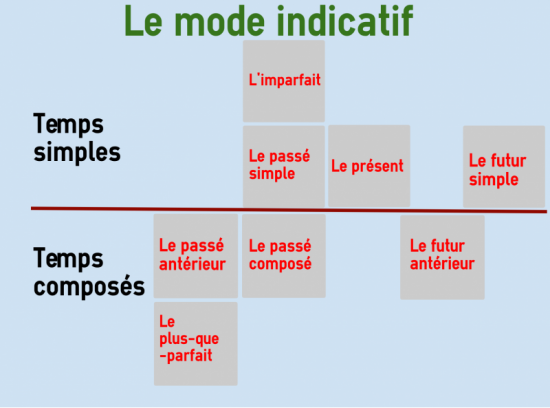 Indicative in French