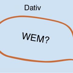 Plus an interesse dativ haben Genitive, Dative