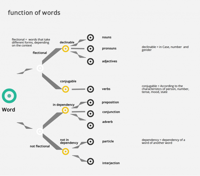 function of words